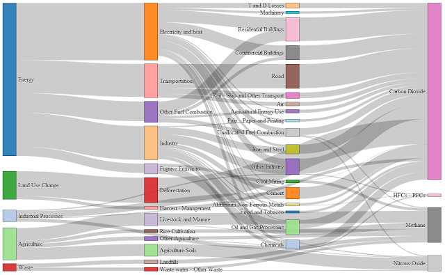 D3js Formatting Data For Sankey Diagram D3js Pinterest