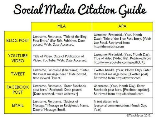 How To Cite Social Media In Scholarly Writing Academic Writing Social Media Digital Literacy