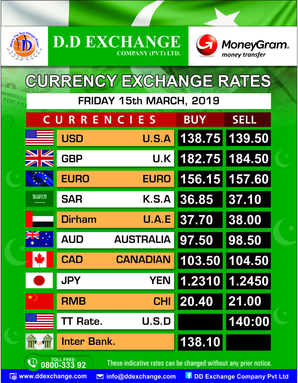 Today Open Market Currency Rates In
