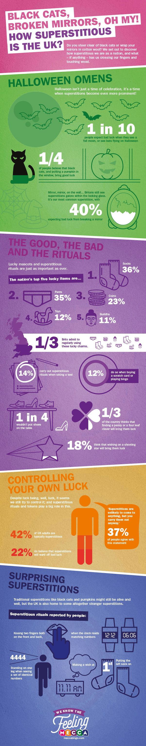 Superstitions in the UK #infographic #Entertainment #LuckyCharms