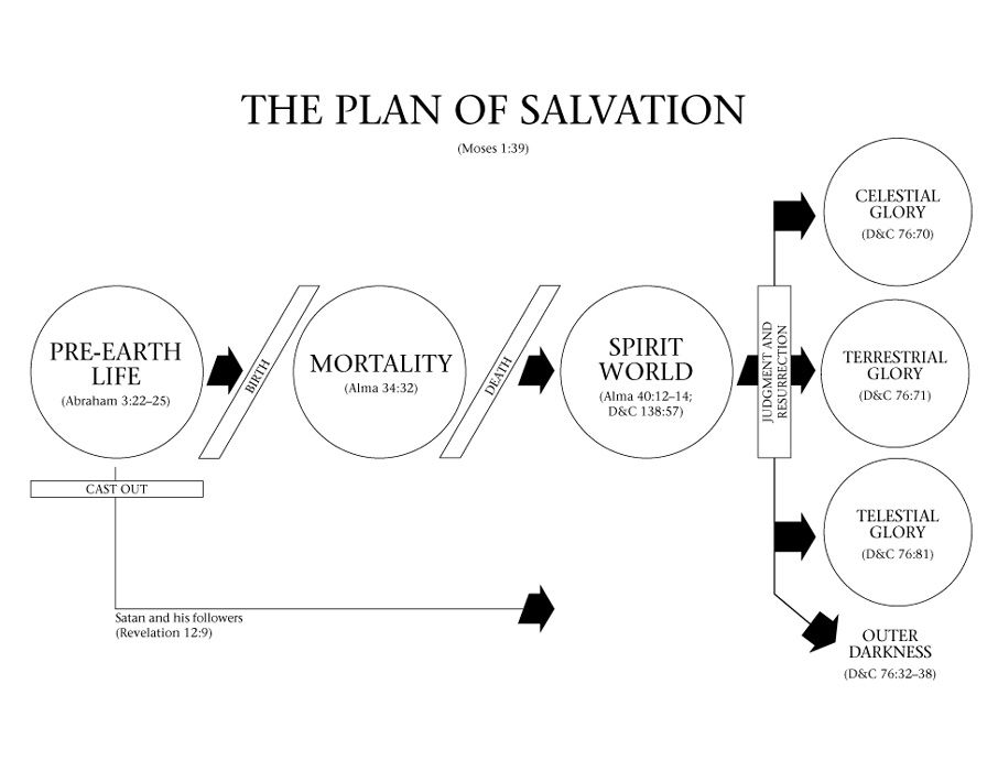 lds plan of salvation diagram