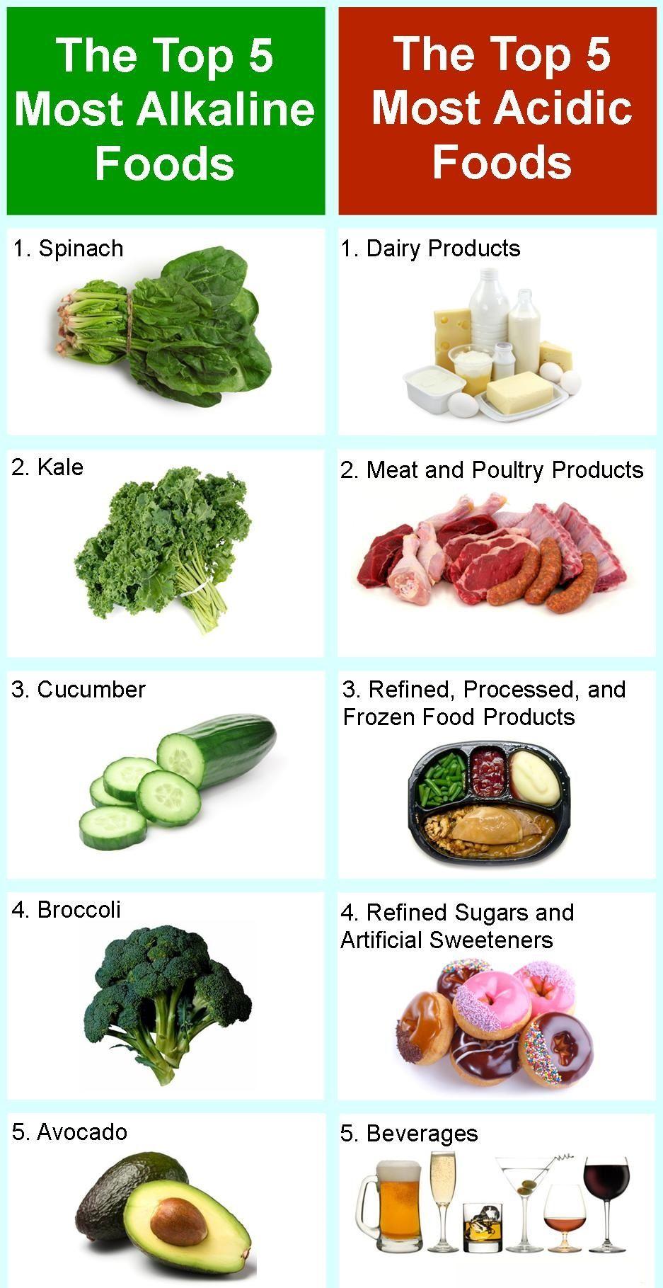 Top 5 Alkaline Acidic Food Home Remedies Alkaline Diet