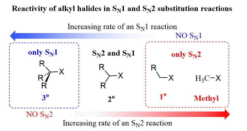 Sn1 Sn2 Reactivity Of Alkyl Halides In 2020 Sn1 Sn2 Organic Chemistry Study Chemistry