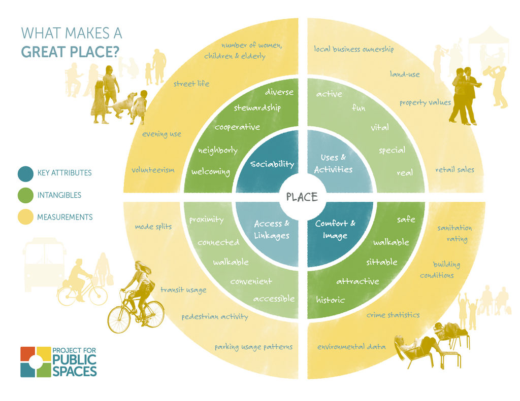What makes a great public space qualities accessible Program diagram