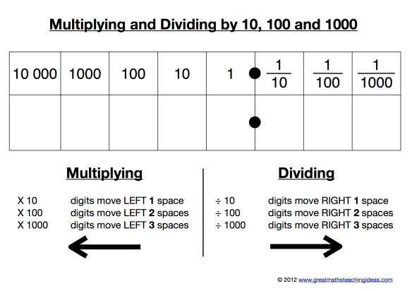 Multiplying And Dividing By 10 100 1000 5th Math