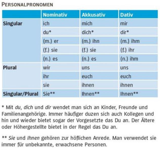 pronomen deutsch pinterest german german language