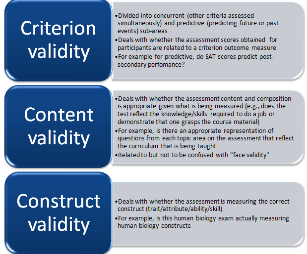 Types Of Validity  Google Search  A Quantitative Research