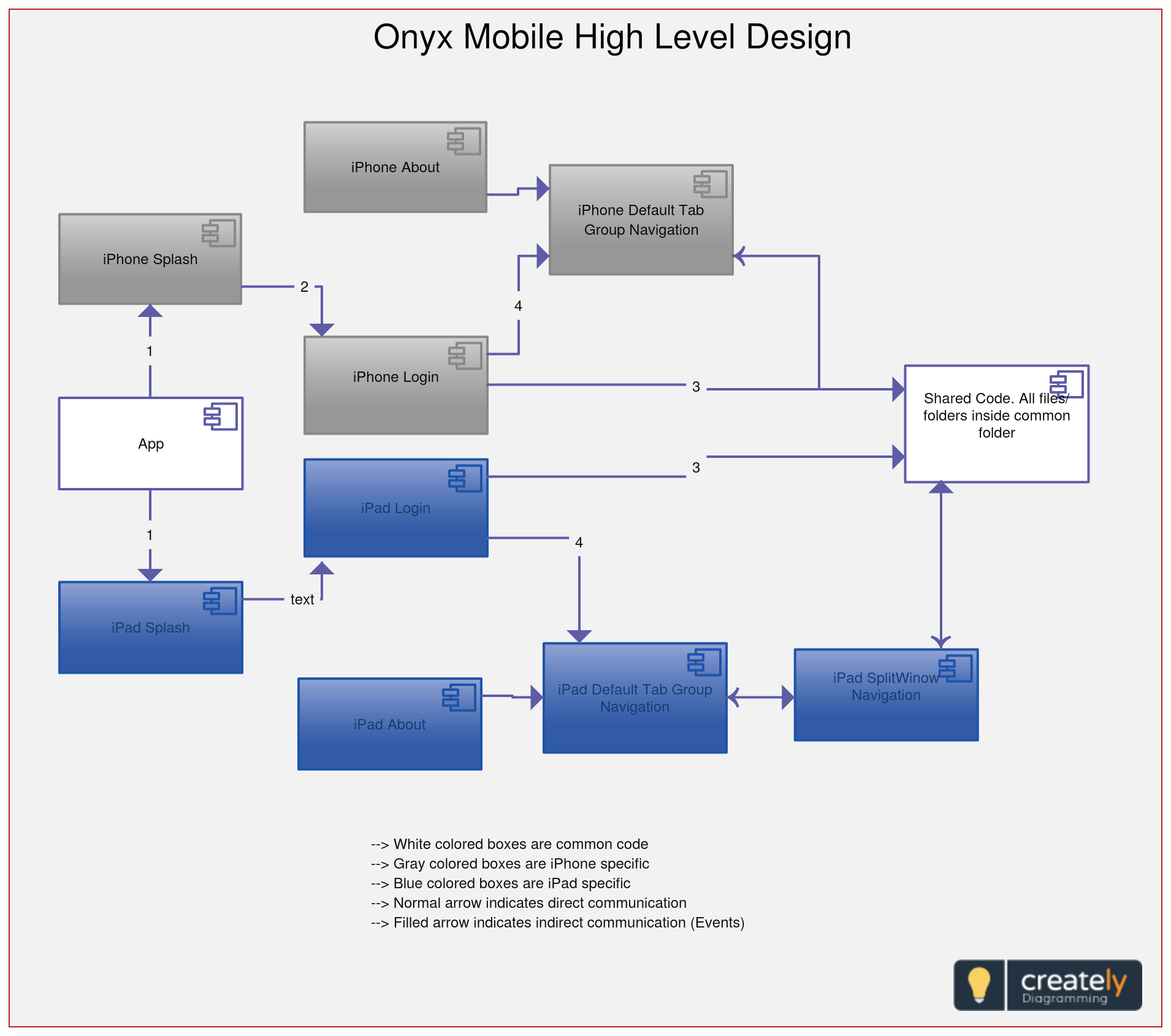 hight resolution of high level design hld explains the architecture that would be used for developing