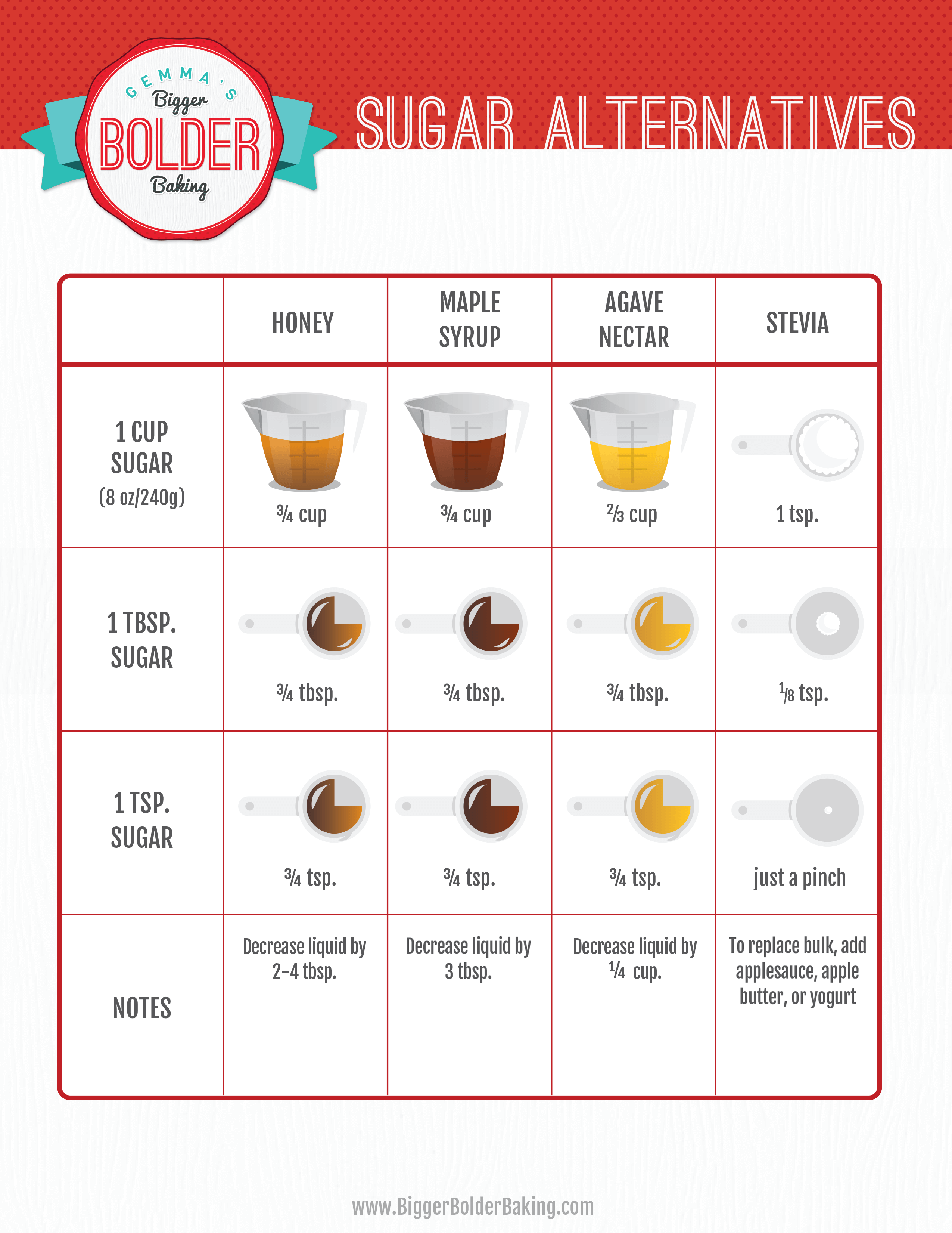 How to substitute sugar in your baking free substitutes chart best sugar substitutes chart for baking gemmas bigger bolder baking nvjuhfo Image collections