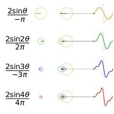 File:Fourier series sawtooth wave circles animation gif