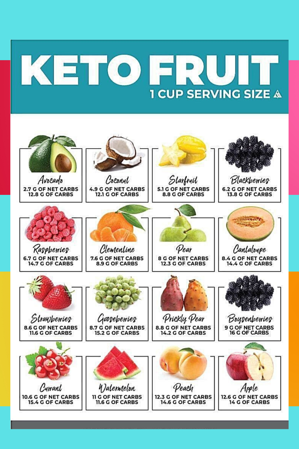 Fruits And Berries The Best Fruits On A Keto Diet Diet Doctor Keto Fruit Low Carb Fruit Keto Diet Food List