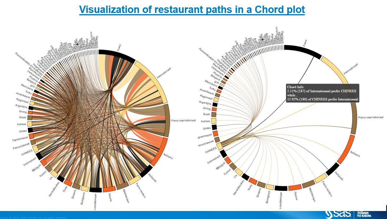 Resultado de imagen de chord chart infographic