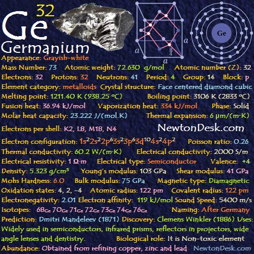 Germanium Ge Element 32 Of Periodic Table Chemise Chemistry