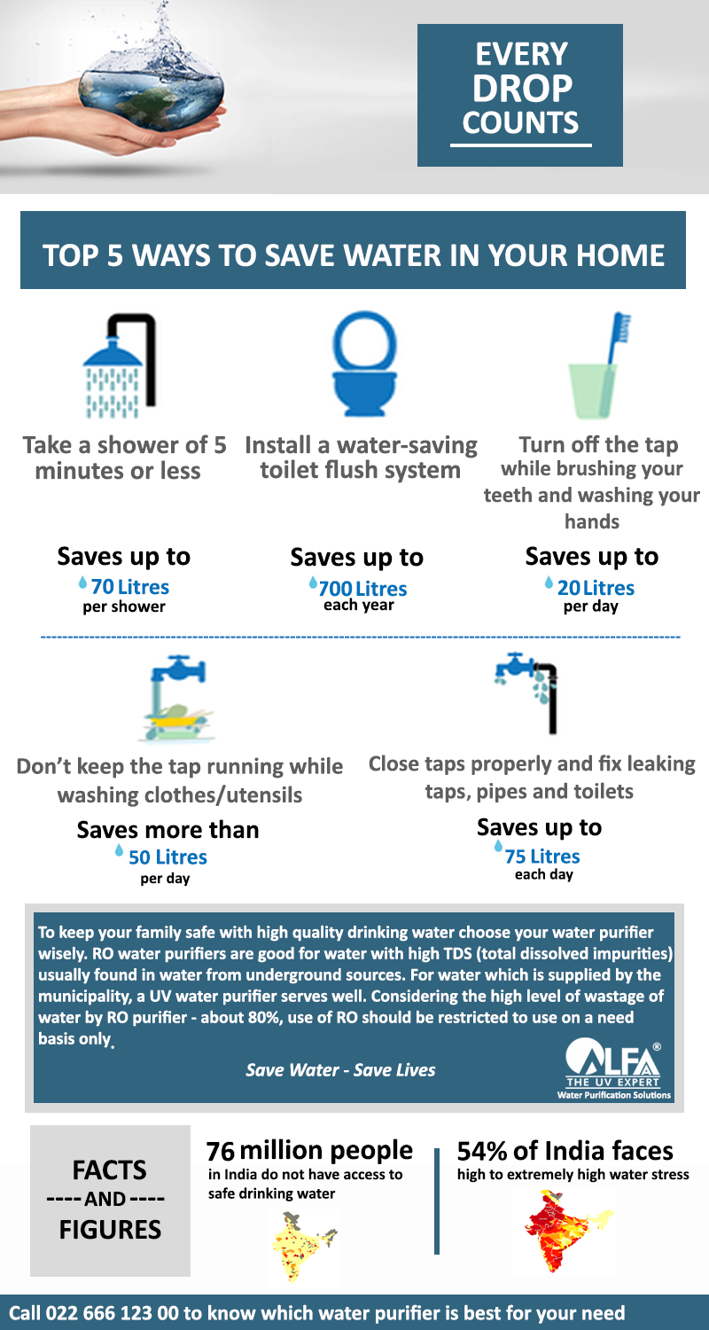 Top 5 Ways To Save Water In Your Home Ways To Save Water Save
