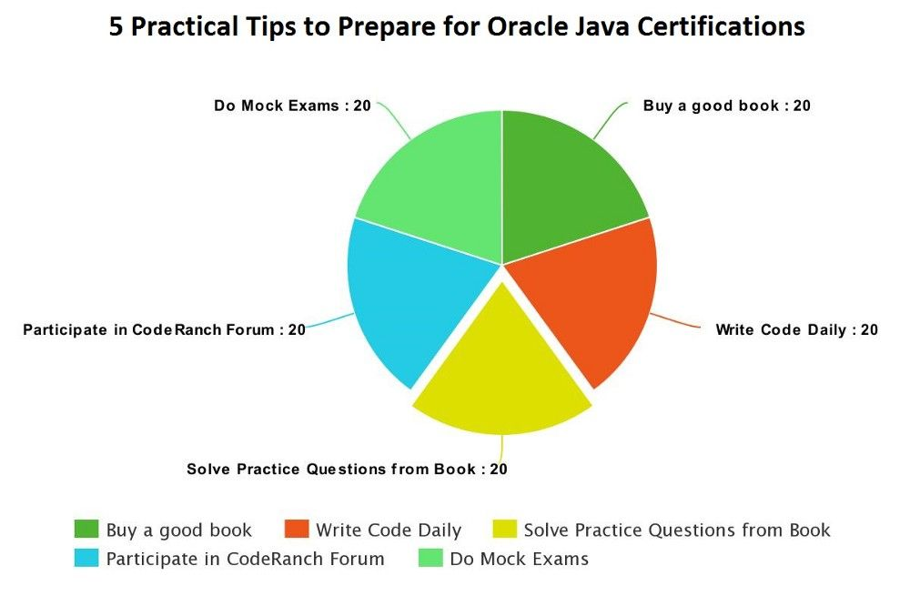 Oracle\'s Java Certifications — How to Crack It? Practical Tips to ...