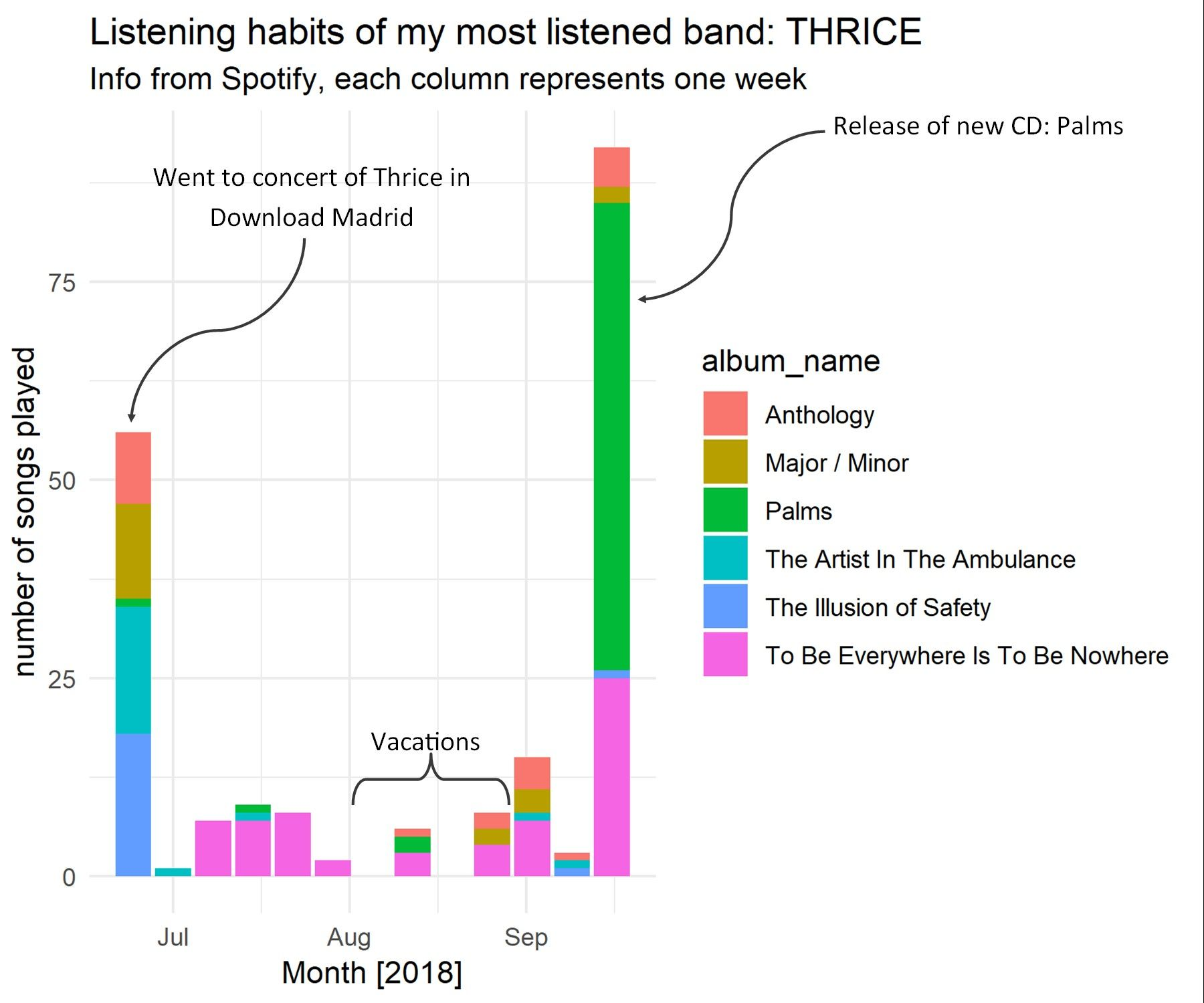 Spotify Listening Habits Of One Of My Favorite Bands Oc Spotify Habits Listening