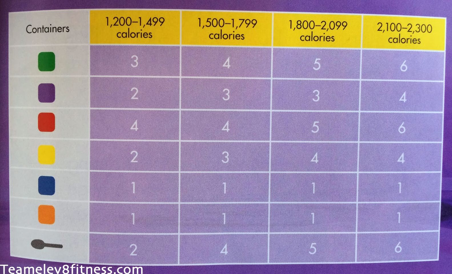 day fix calorie portion chart if  stay at the can follow guidelines while pregnant breastfeeding also rh pinterest