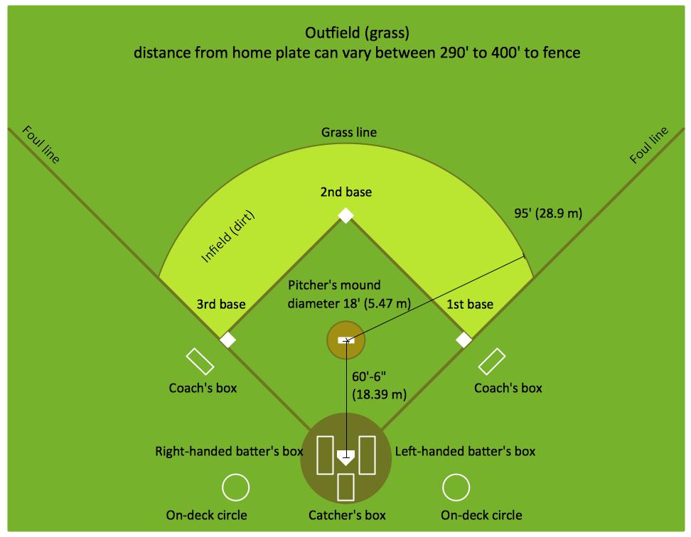 Baseball Solution Conceptdraw Com In 2020 Baseball Field Dimensions Baseball Baseball Terms