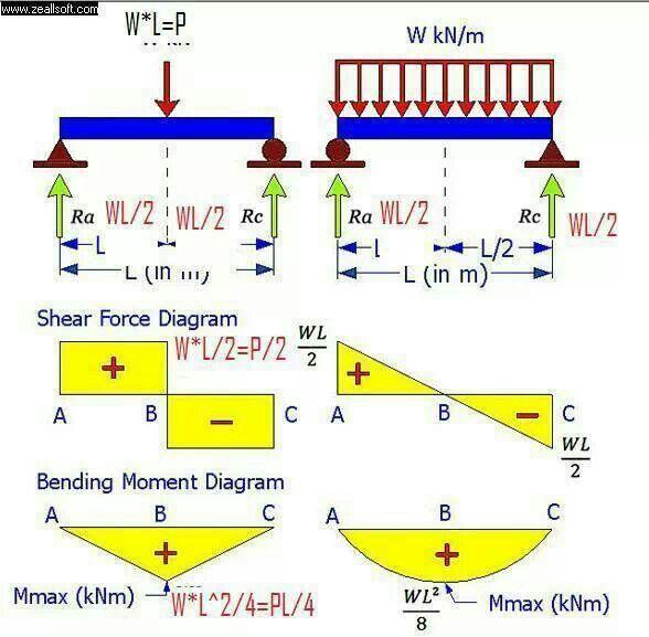Astonishing Shear And Moment Diagram Civil Engineering Pinterest Diagram Data Wiring 101 Mecadwellnesstrialsorg