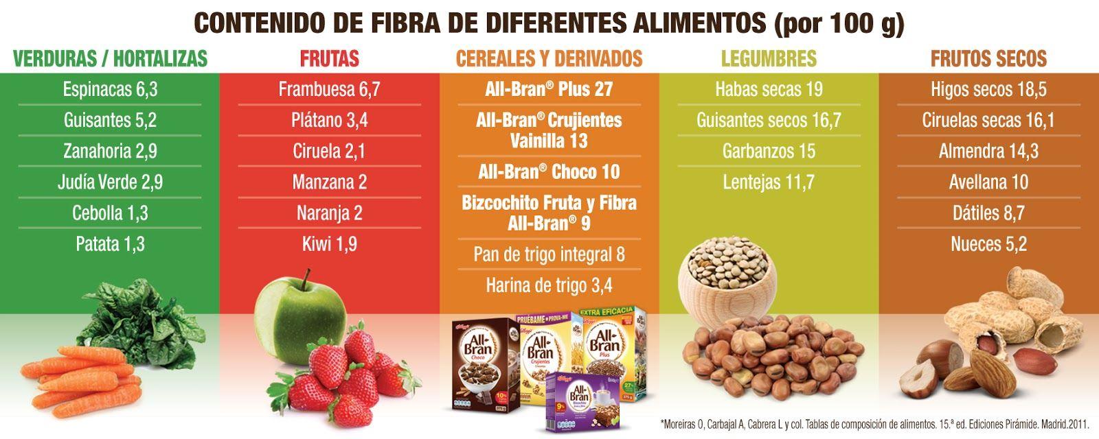 Tabla De Fibra De Algunos Alimentos Alimentos Con Fibra Comidas Ricas En Fibra Frutas Ricas En Fibra
