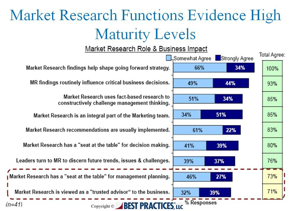 The perceived maturity level of the market research