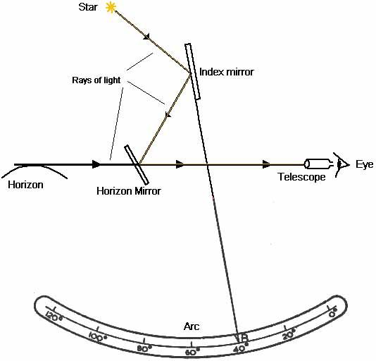 principles of a sextant and how they are used., 2020 | yelken, bilgi  pinterest