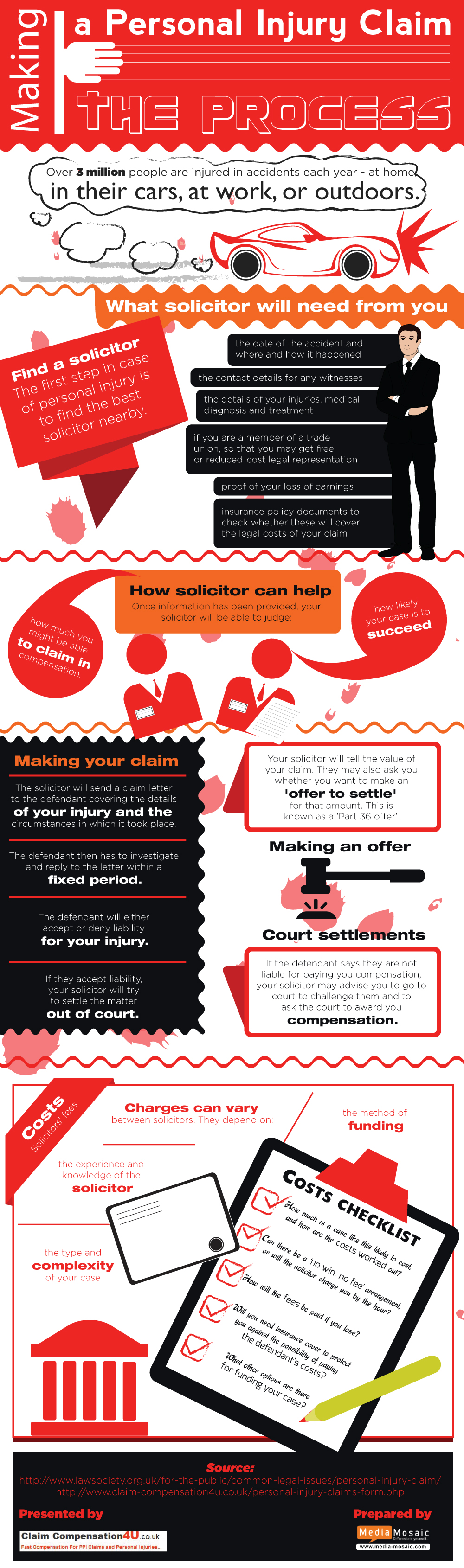 Making a Personal Injury Claim : The Process [Info Graphic