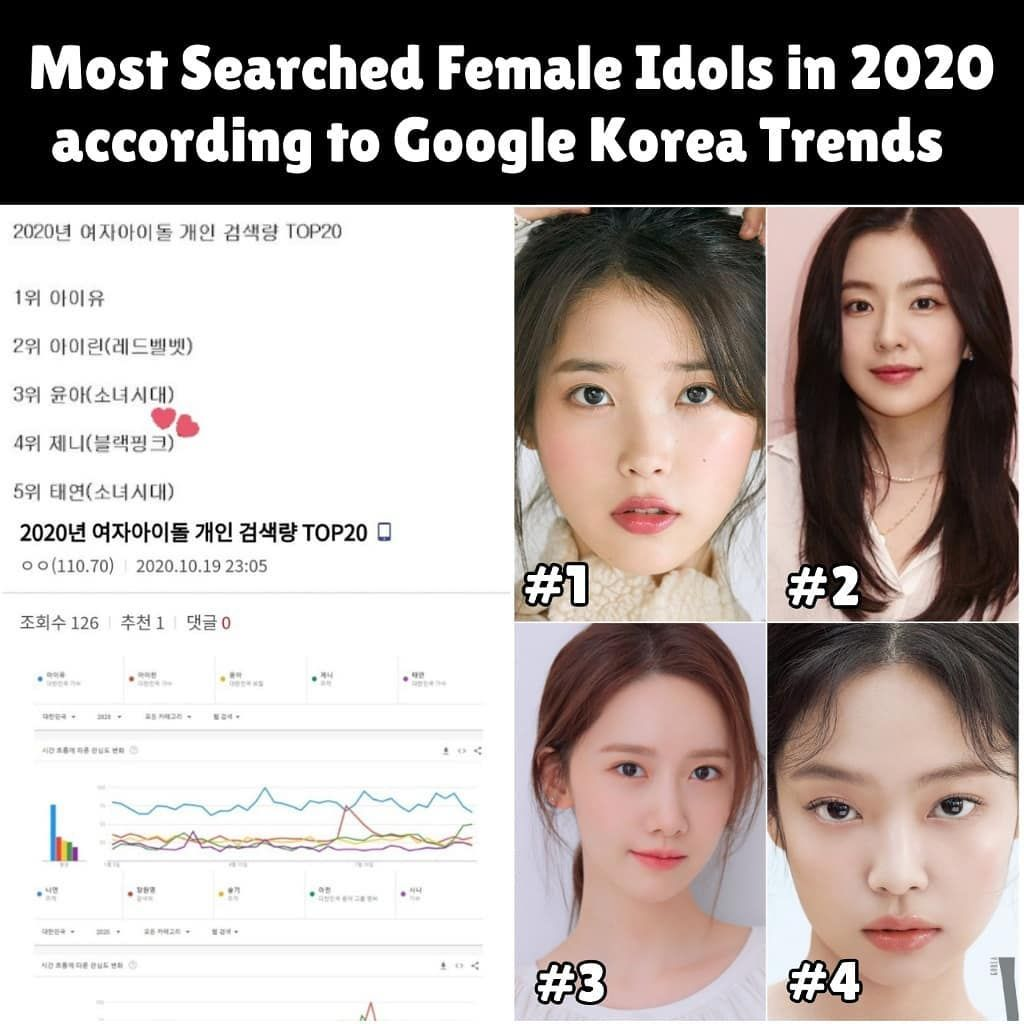 Queen Of Kpop Jennie Kim On Instagram Most Searched Female Idols 2020 According To Google Korea Trends 4 Jennie Jennie Is Mor Idol Trending Instagram