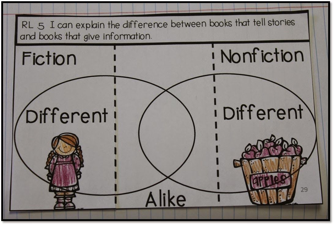 {Apples} Comparing Fiction and Nonfiction