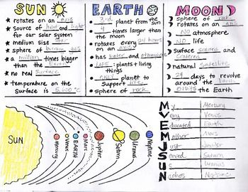 Sun Earth Moon Foldable With Key By Science Doodles