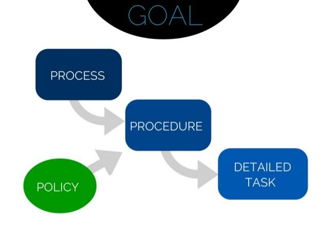 Process, Procedure, Policy - What is the difference? Strategy - how to write a navy standard operating procedure
