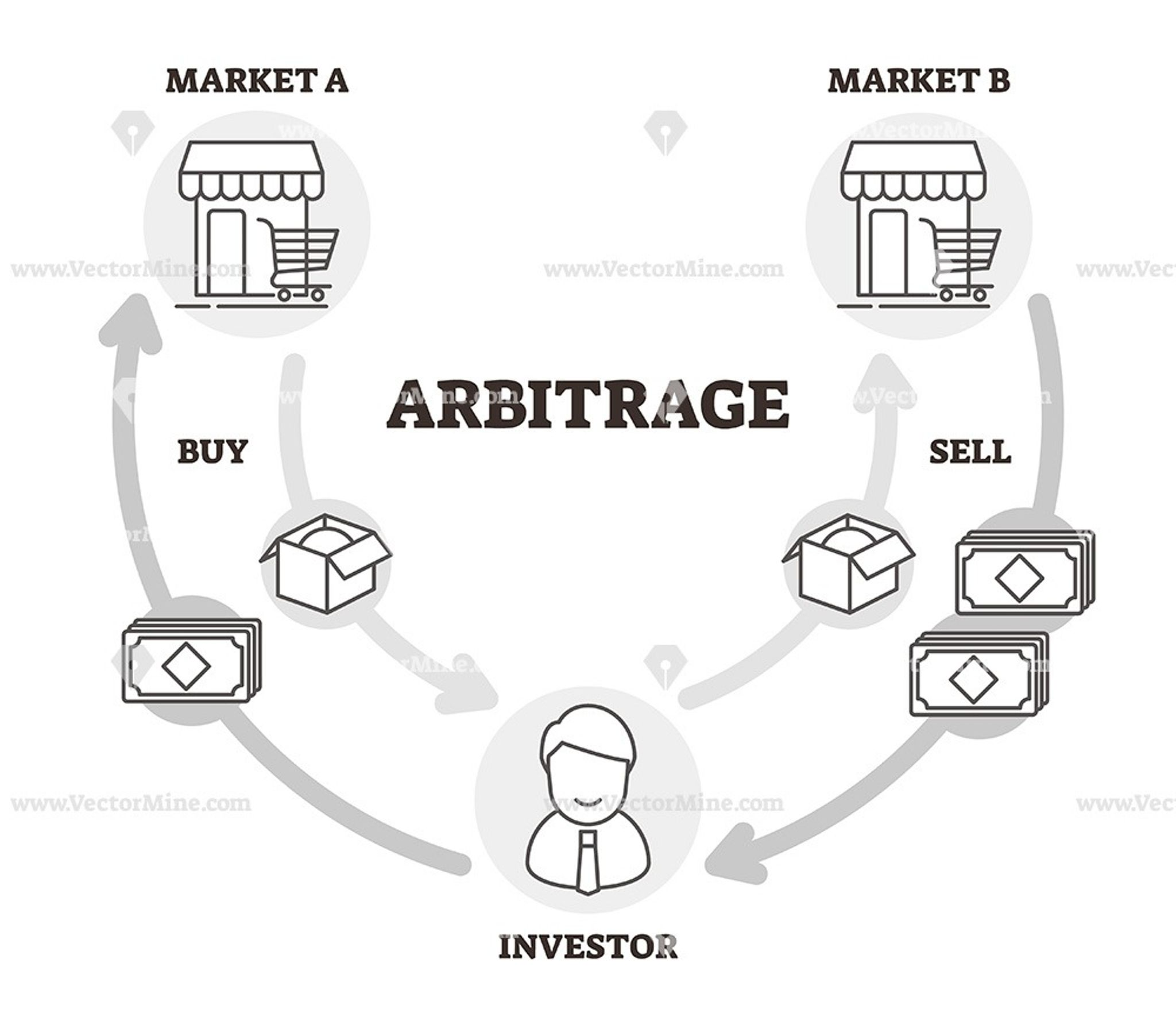 Arbitrage Outline Vector Illustration Icons Diagram With