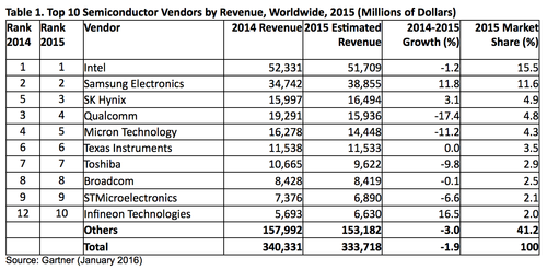 Top  Semiconductor Vendors By Revenue Worldwide  Millions