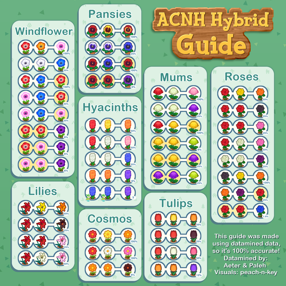 Acnh Flower Guide In 2020 Animal Crossing Qr Animal Crossing Animal Crossing Game