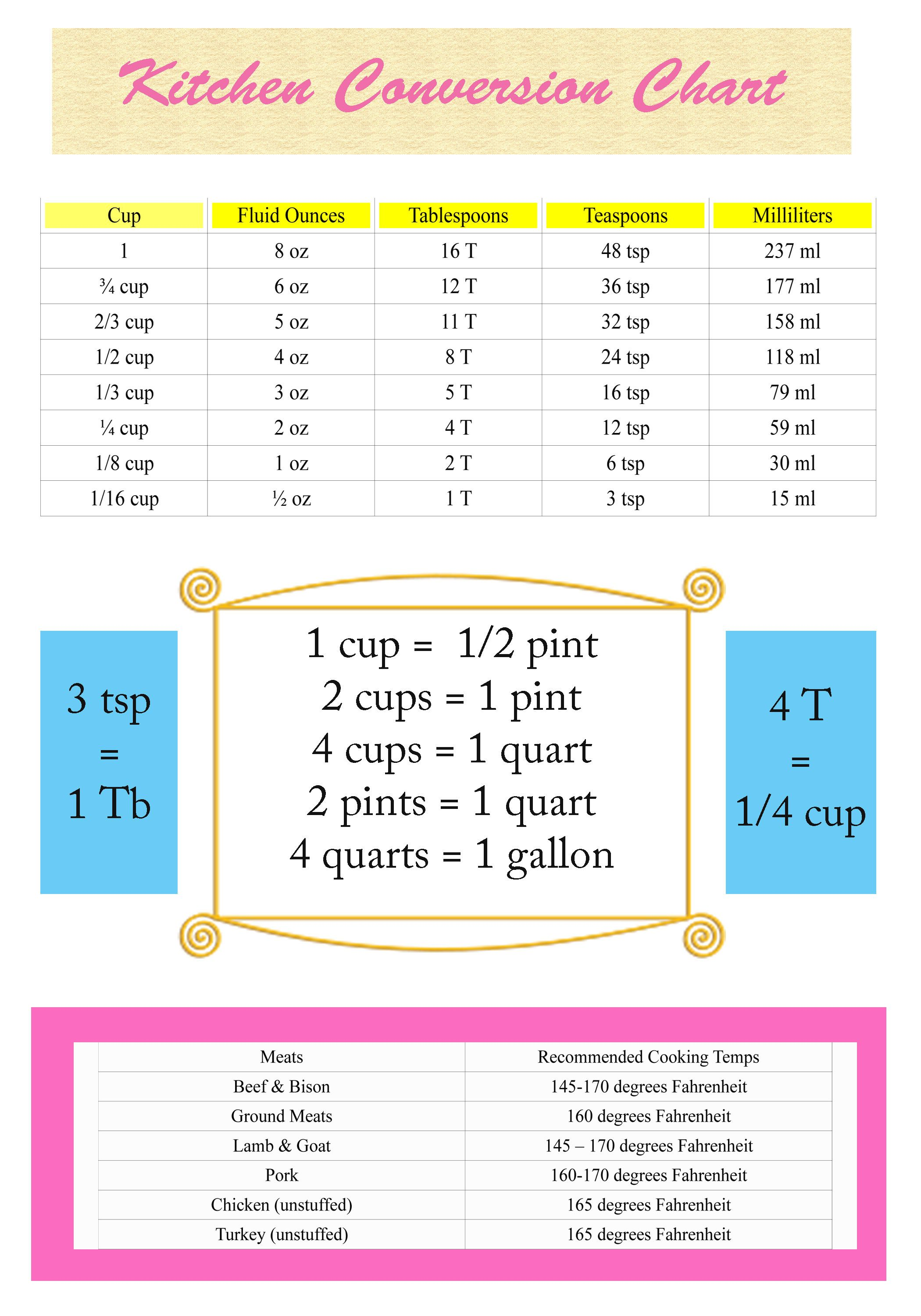 Free Printable! Kitchen Conversion Chart #Kitchen Measurment Chart ...