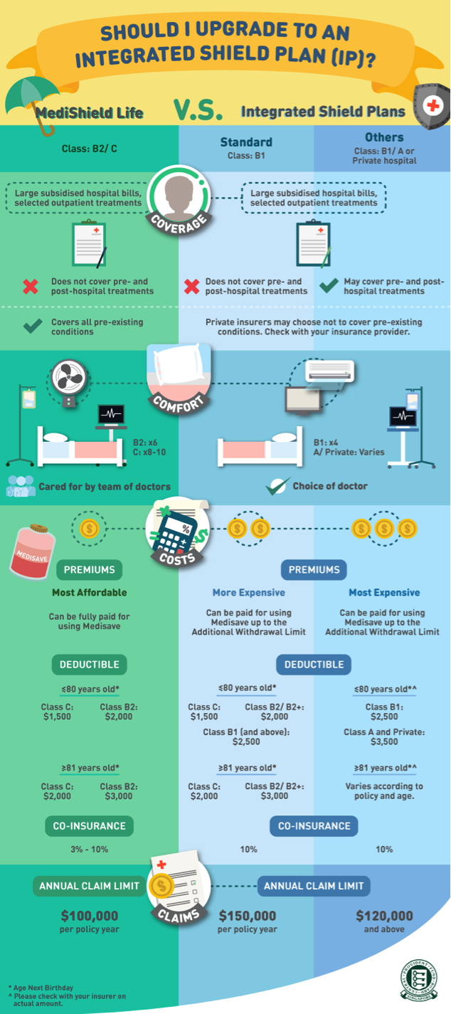 Medishield Infographics Health Insurance Cost Health Insurance