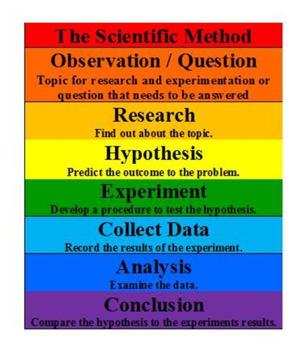 Formula For Using The Scientific Method In