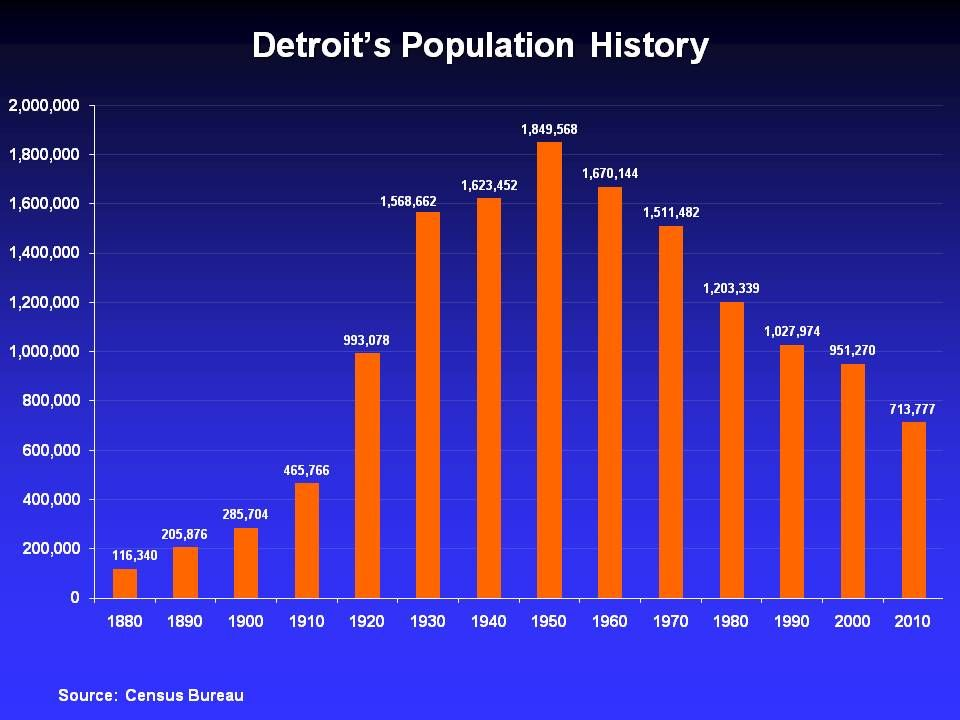 Detroit Population History Detroit Michigan Fun History