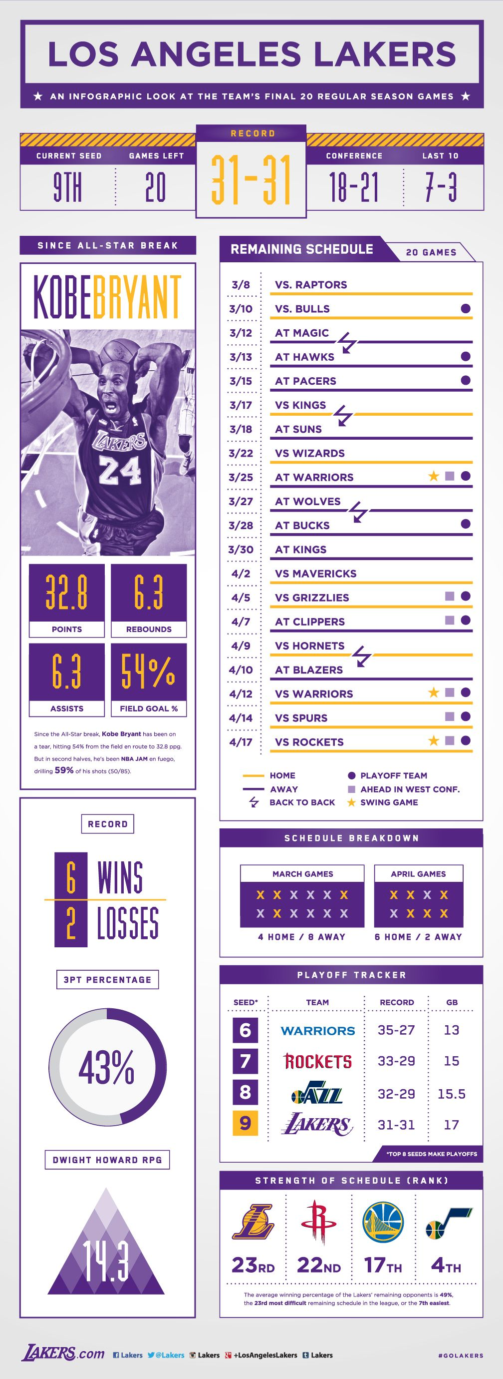 Final 20 Games Infographic Los Angeles Lakers Los Angeles Lakers Infographic Lakers