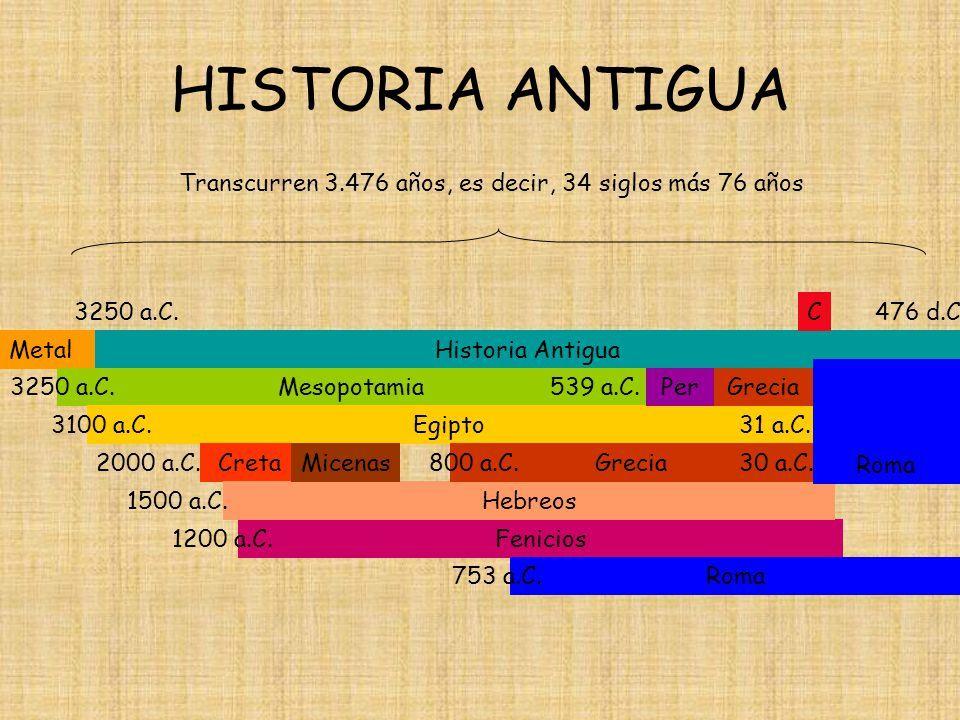 La Cronología El Paso Del Tiempo Ppt Descargar Edad Antigua Linea Del Tiempo Historia Lineas De Tiempo Historia