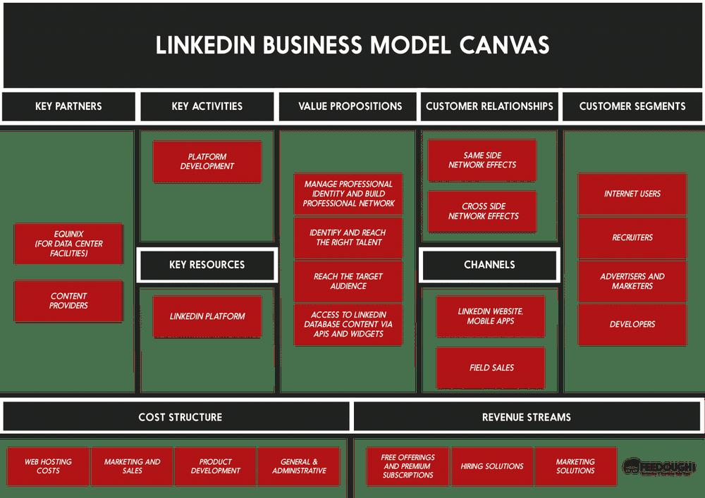 Business Model Canvas Explained Business Model Canvas Business