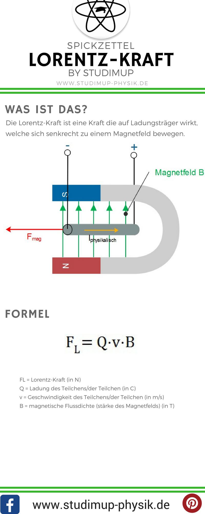 Spickzettel zur Lorentz-Kraft mit Formel. Physik einfach lernen mit ...
