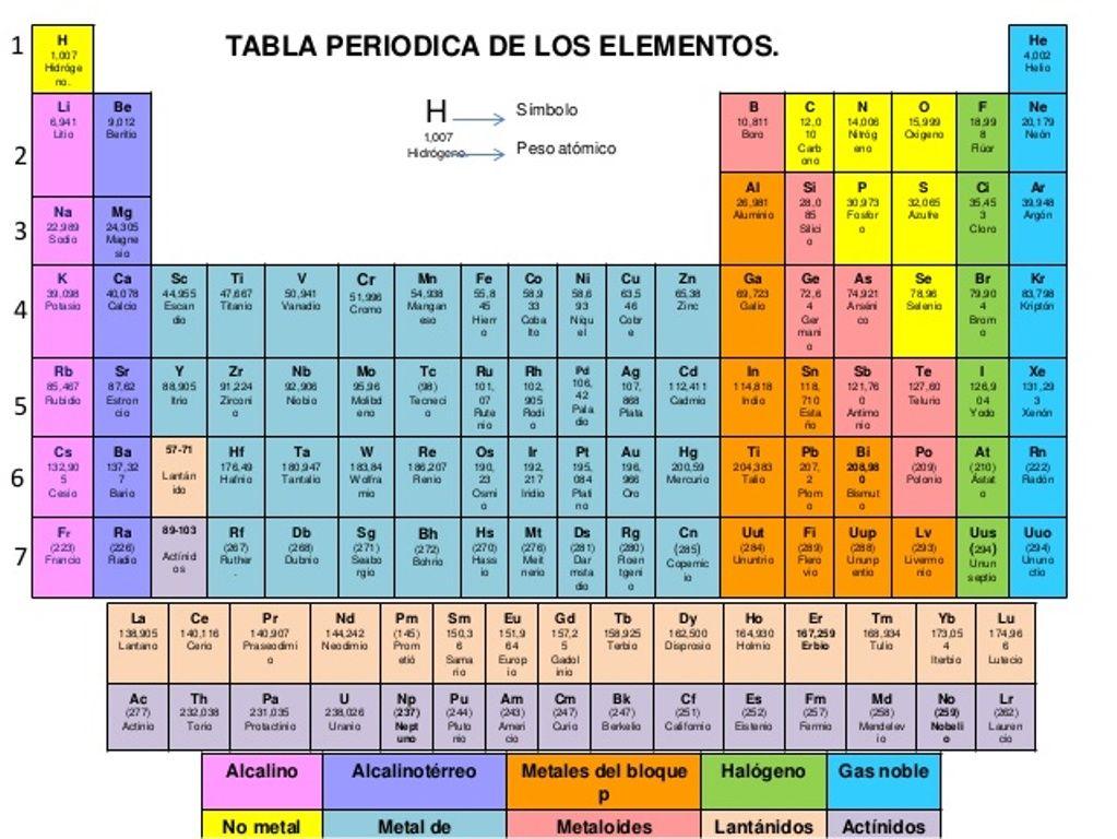 Tabla periodica tableperiodicaelementos elementos de la tabla tabla periodica tableperiodicaelementos elementos de la tabla periodica tabla periodica de los elementos quimicos tabla periodica de los elementos pdf urtaz Gallery
