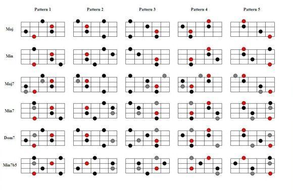 90 Shapes You Need To Know Pt 2 Arpeggios Bassgitarre Musik Gitarre Gitarrenunterricht