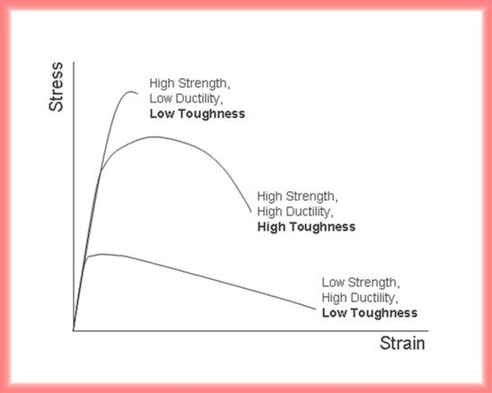 Modulus Of Elasticity Relationship Of Stress To Strain Its A