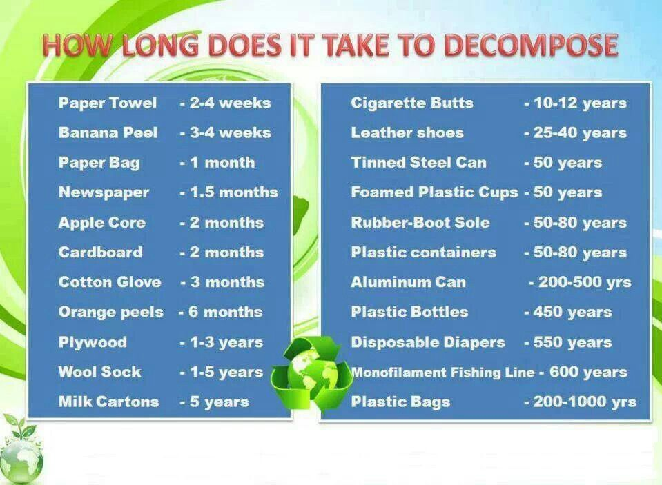 How long does it take to a guide plastic bags