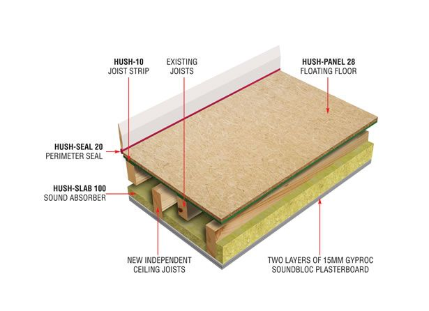 Our Acoustic Timber Flooring Systems Provide 1 Hour Fire