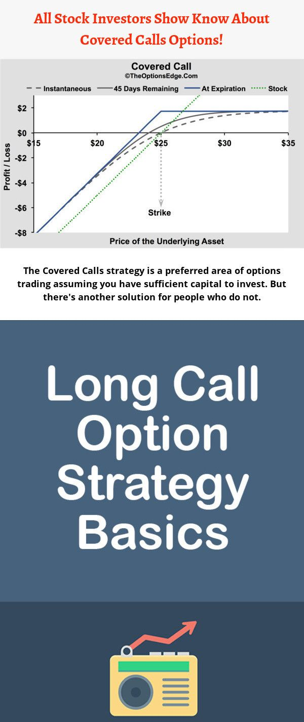 The Simple Idea Associated With The Covered Call Strategy Is That