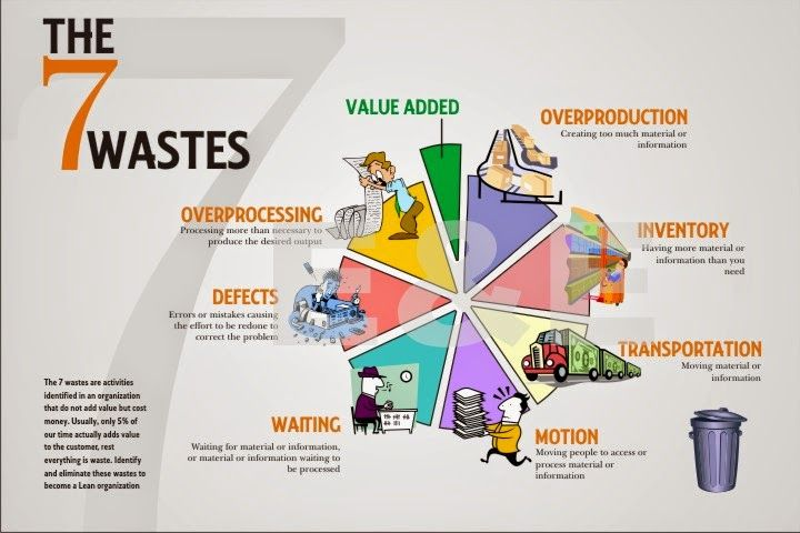 Lean Production Wastes Pesquisa Google With Images Lean