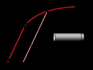 Fridge Boiler Soften Rupture Physics Engineering Challenge Stem Classes